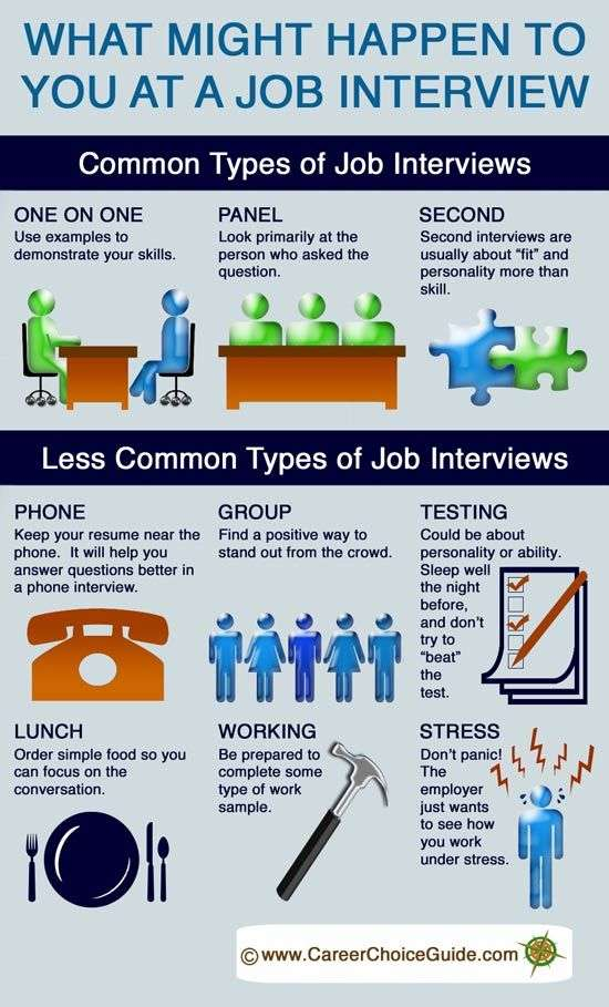 what might happen to you at a job interview job search infographics