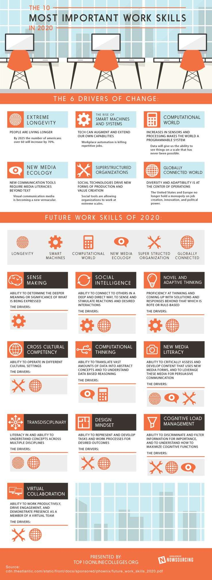 10 Most Important Work Skills in 2020