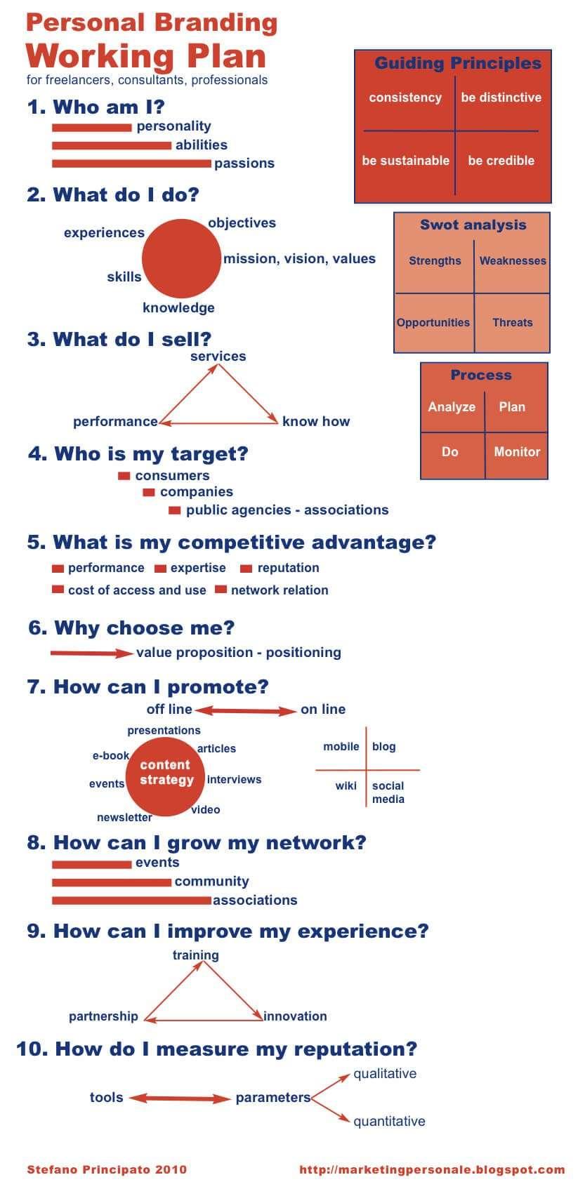 Personal branding working plan