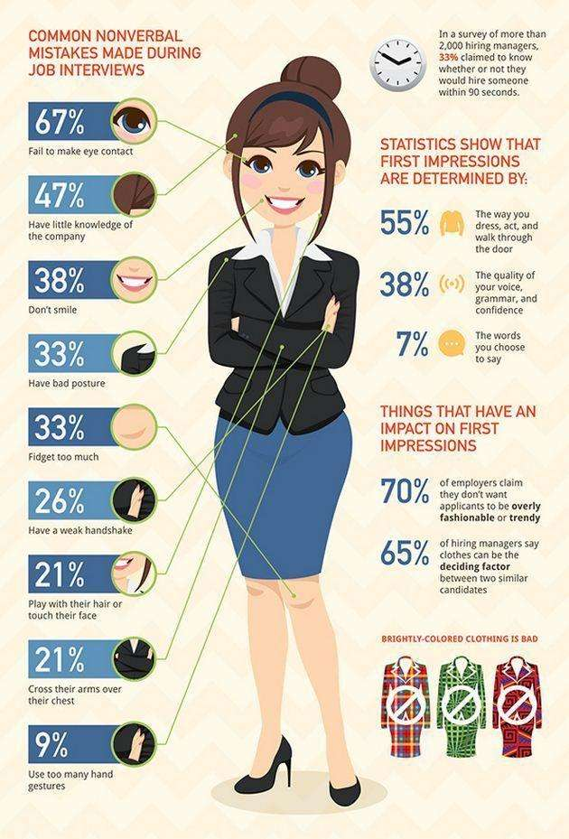 Common Nonverbal Mistakes Made During Job Interviews
