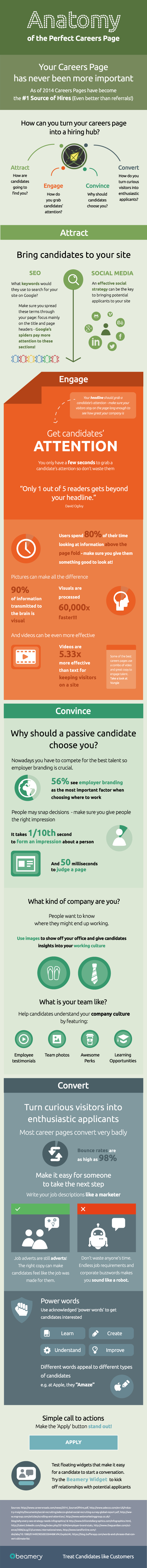 Anatomy of the Perfect Careers Page