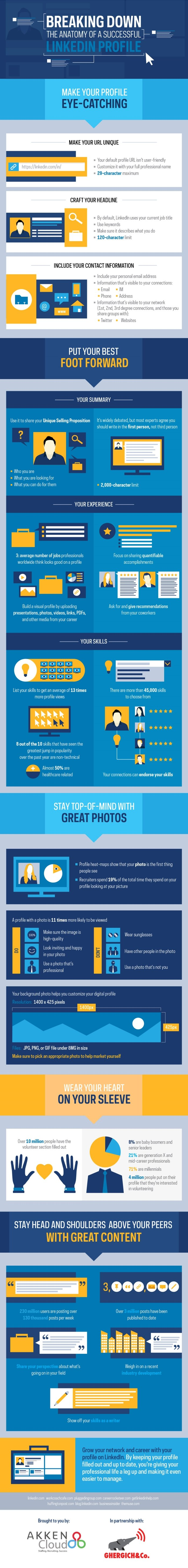 Breaking Down the Anatomy of  a Successful LinkedIn Profile