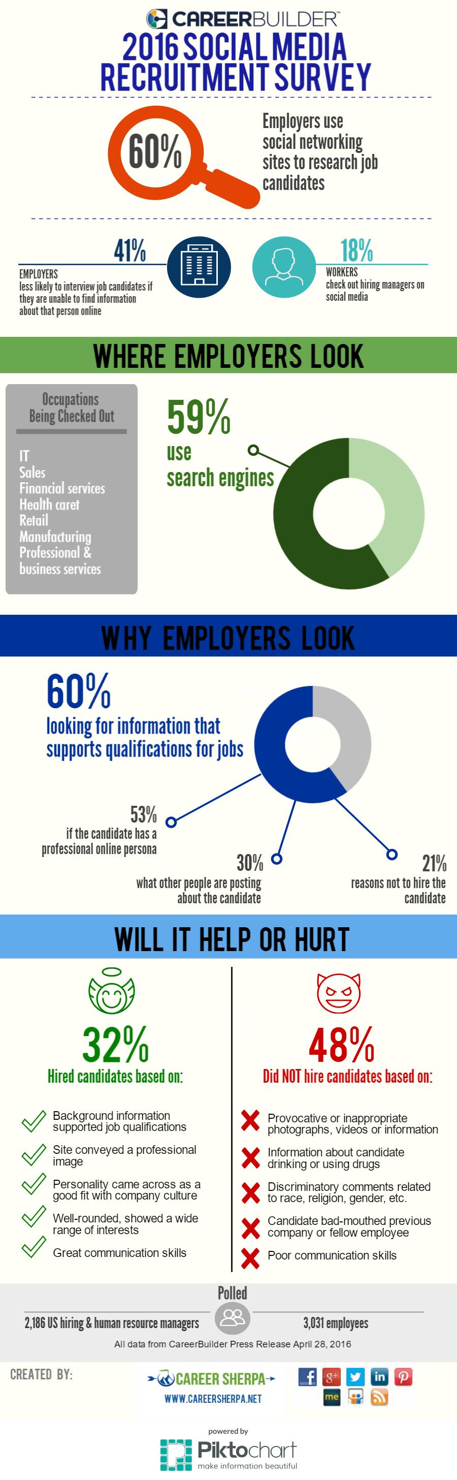2016 Social Media Recruitment Survey