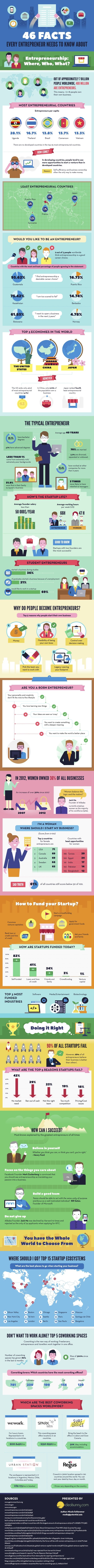 46 Facts Every Entrepreneur Should Know