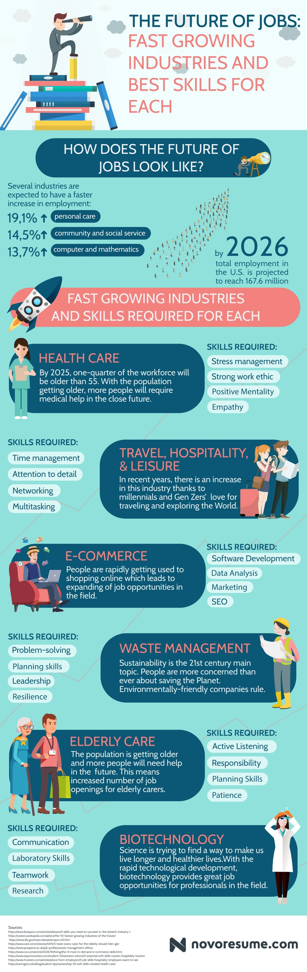 The Future of Jobs: Fastest Growing Industries and the Best Skills for Each
