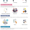 15 Important Skills for Your CV